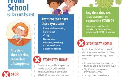 Reminder to parents – keep sick or COVID-exposed students at home
