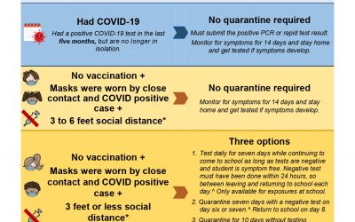 Quarantine guidelines updated for students and staff (9-20-21)